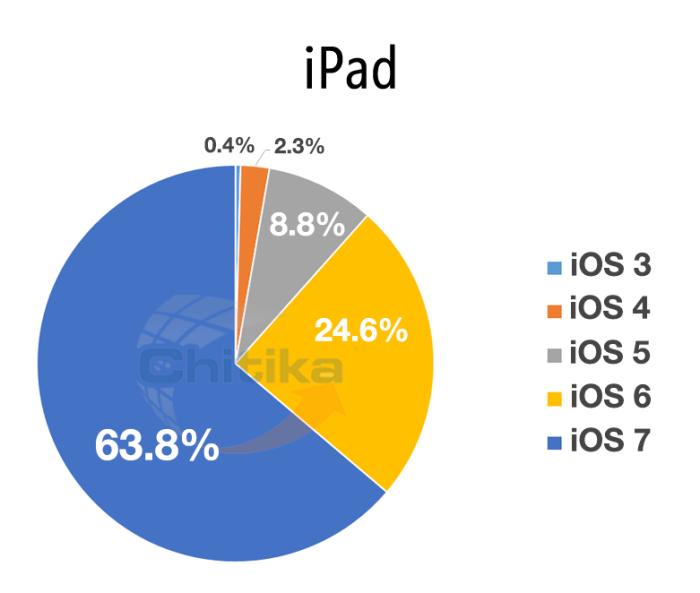 Распространение iOS на iPad