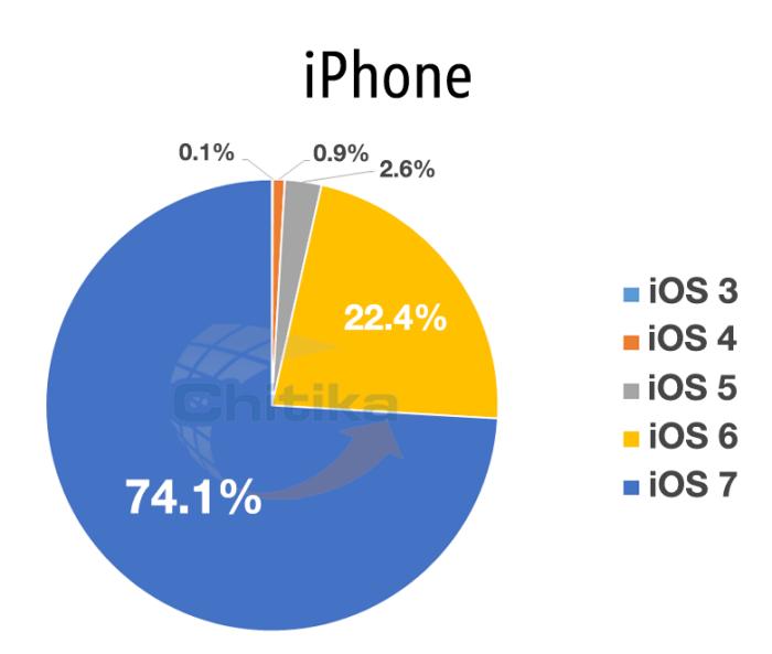 Распространение iOS на iPhone